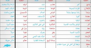 صوره معاني الكلمات العربية , افضل معانى الكلمات العربية