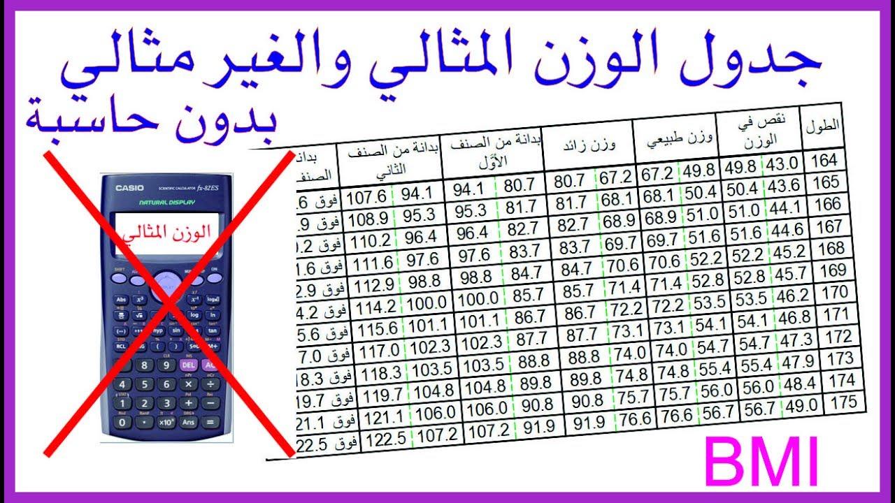 بالصور كيفية حساب الوزن المثالي , الطريقة الامثل لحساب الوزن المثالي 2862 1