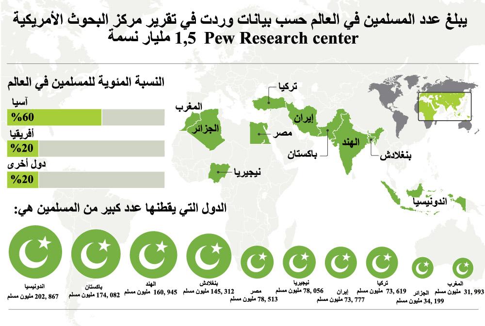 بالصور كم عدد المسلمين في العالم , ما هو عدد المسلمين 4708 2