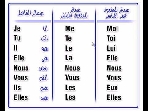 صور تعلم اللغة الفرنسية , شرح لتعليم الفرنسية بسهولة