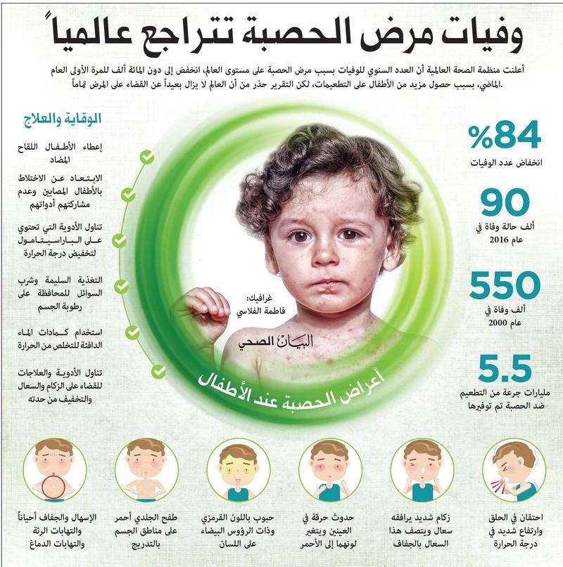 بالصور مرض الحصبة , اعراض الاصابه بمرض الحصبه 6308