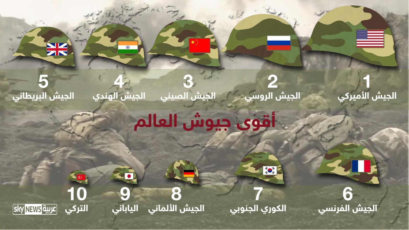 بالصور اقوي جيش في العالم , قائمة باقوي الجيوش في العالم 2968 3