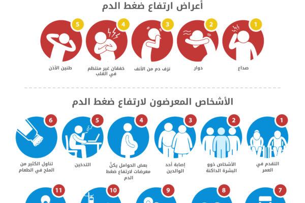 صورة اعراض ارتفاع ضغط الدم 5097 1